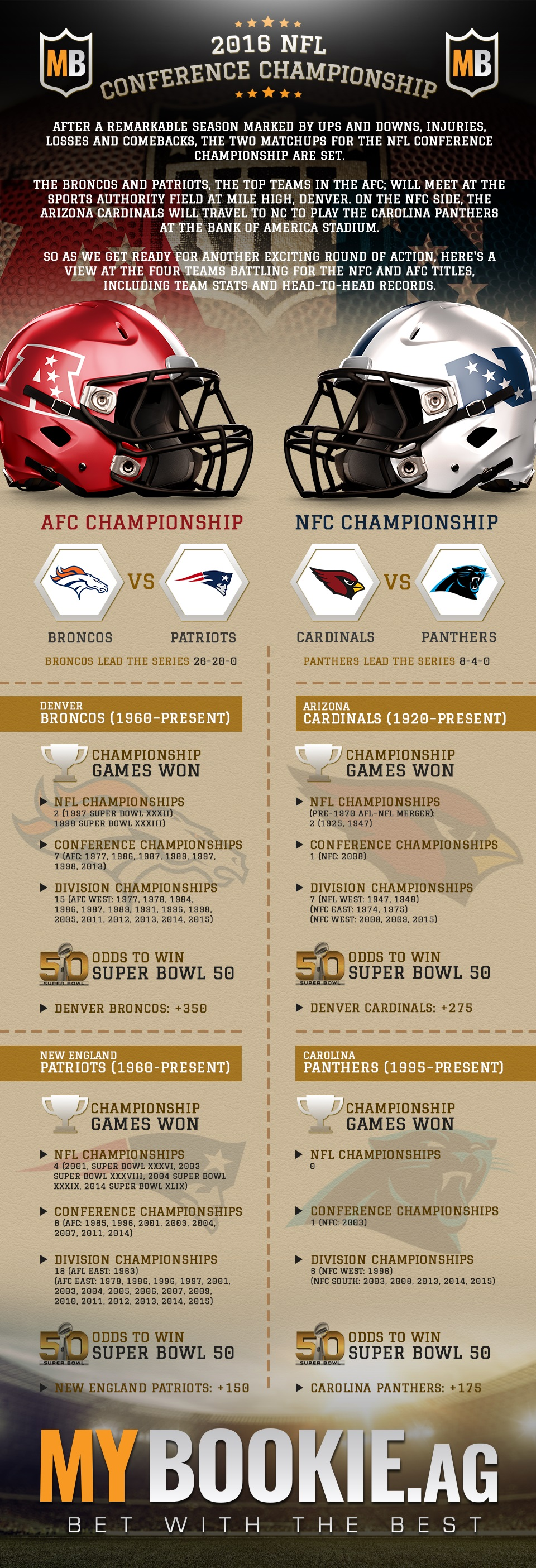 betting spread nfc championship game 2015 stats