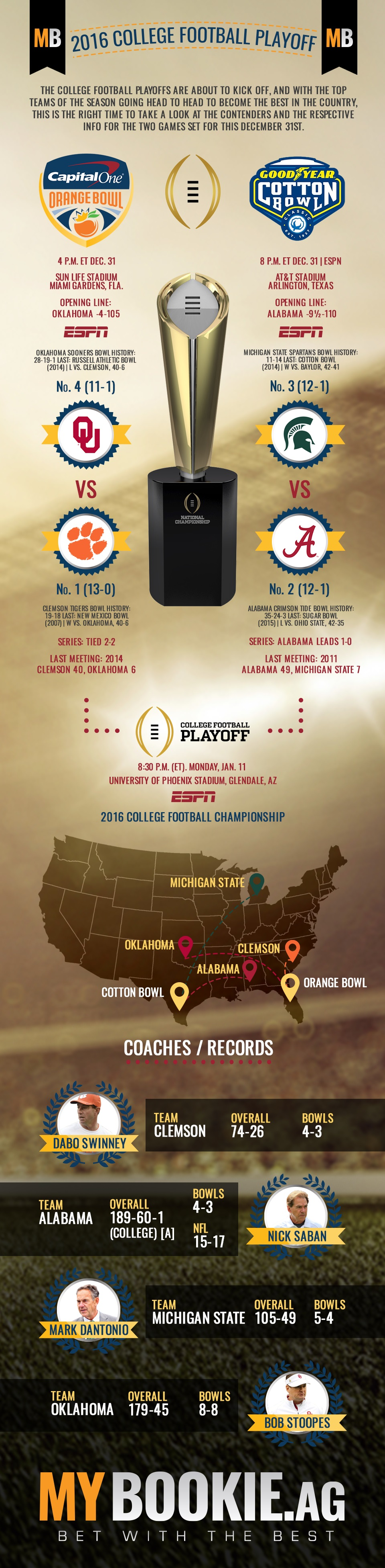 2015 College Football Playoffs Infographic